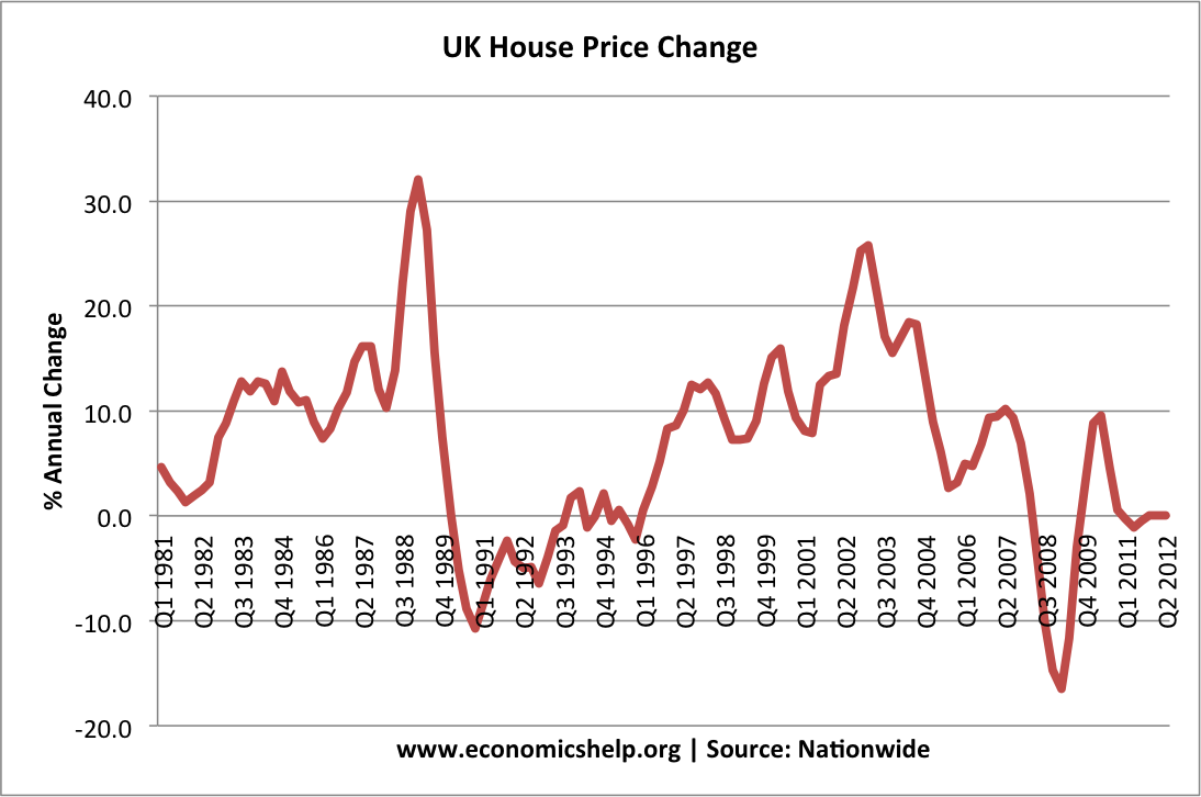 House prices in my area property news property advice for Mansion prices